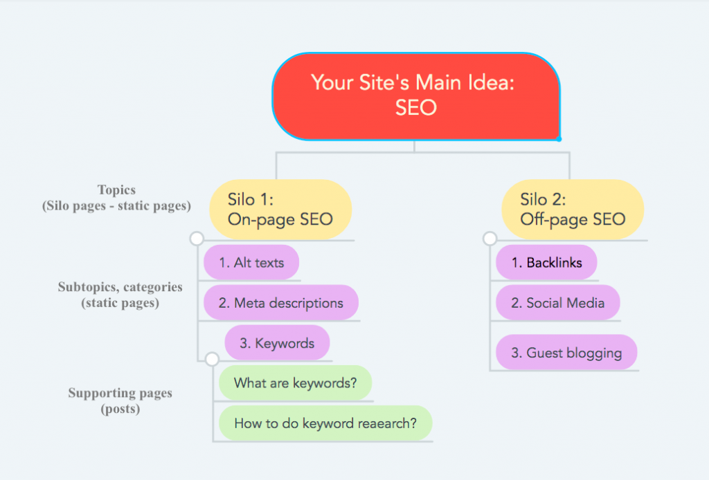 content silos for SEO