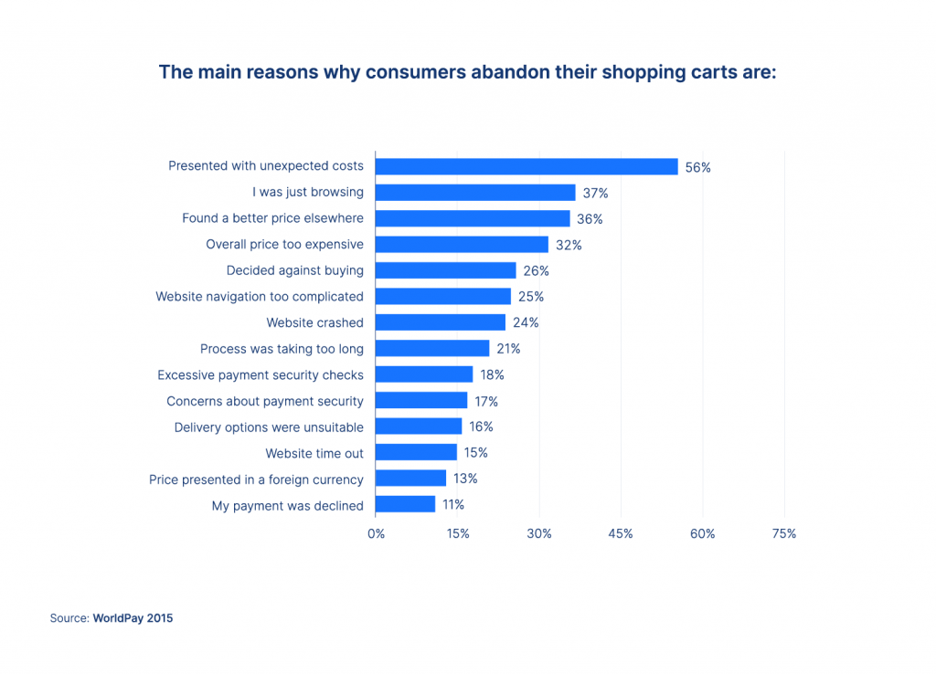 why consumers leave the checkout process?