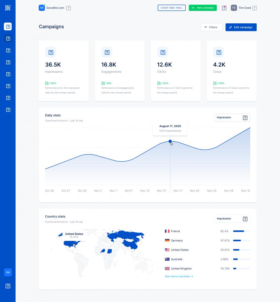 conversion rate analytics dashboard