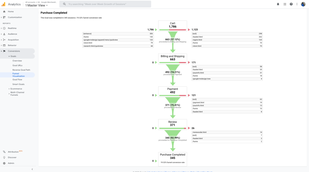 Google Analytics funnel visualization